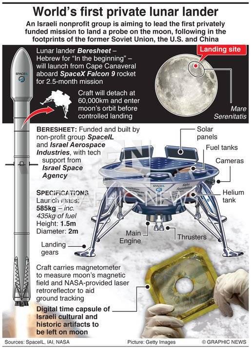 """सप्ताह के अंत में, इजरायल """"चंद्रमा कूद"""" चंद्रमा को भेजा जाएगा"""