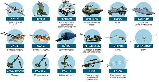Complesso militare-industriale dell'Ucraina: stato e prospettive