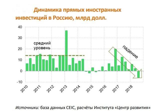 हजार और एक रात रूसी निवेश