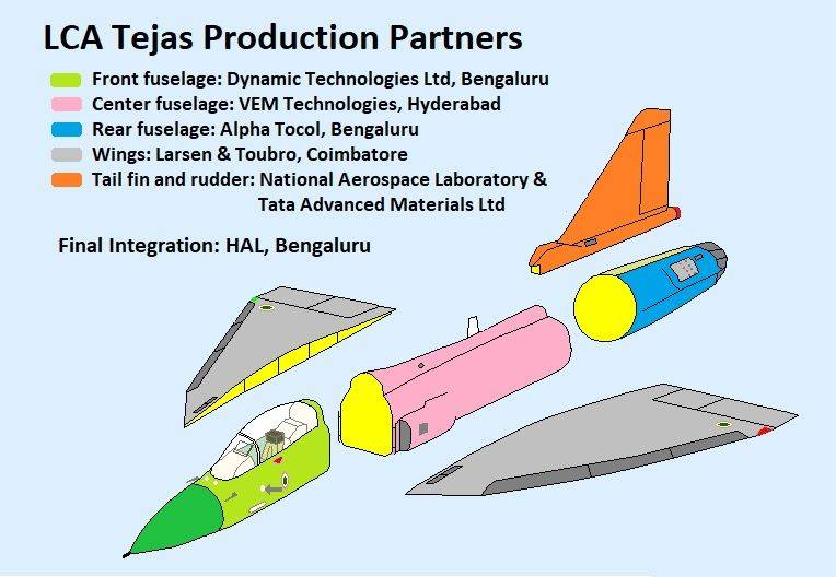 Fighter HAL Tejas. Failure or reason for pride?