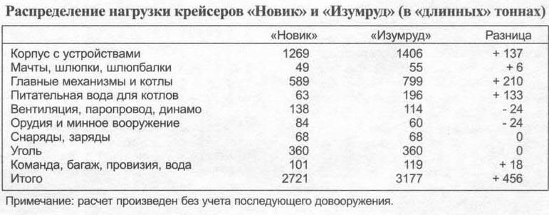 """रूसी इंपीरियल नेवी के ज्वेल्स। """"मोती"""" और """"एमराल्ड""""। डिजाइन सुविधाएँ"""
