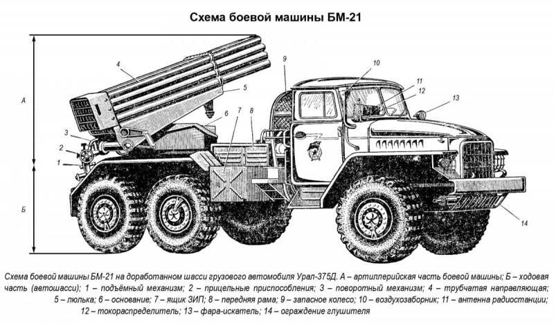 """Боевому """"Граду""""-50 лет"""