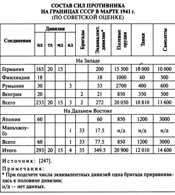 Тысячи танков, десятки линкоров, или Особенности военного строительства СССР перед Великой Отечественной