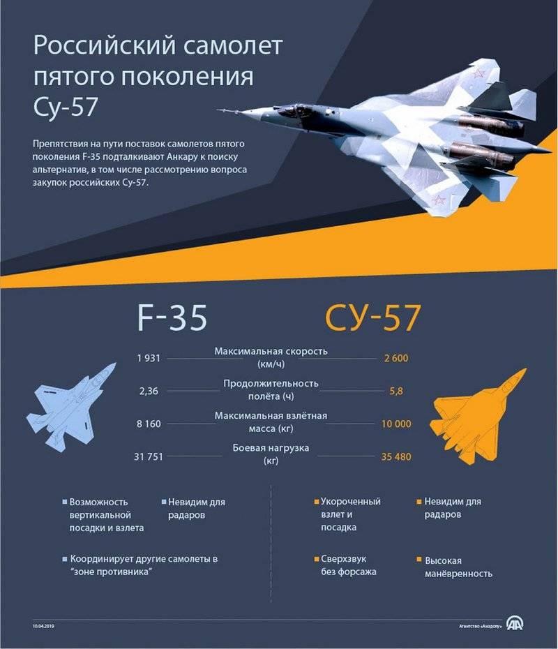 Турки провели сравнение российского Су-57 и американского F-35