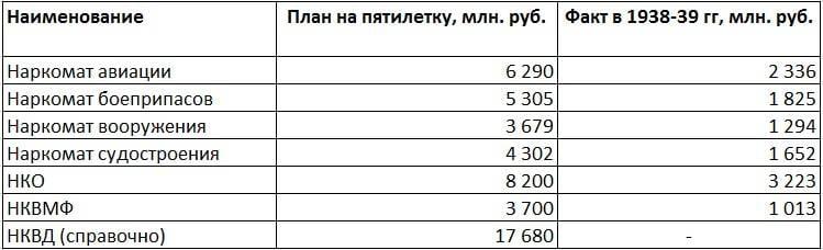 «Большой флот» СССР: масштабы и цена