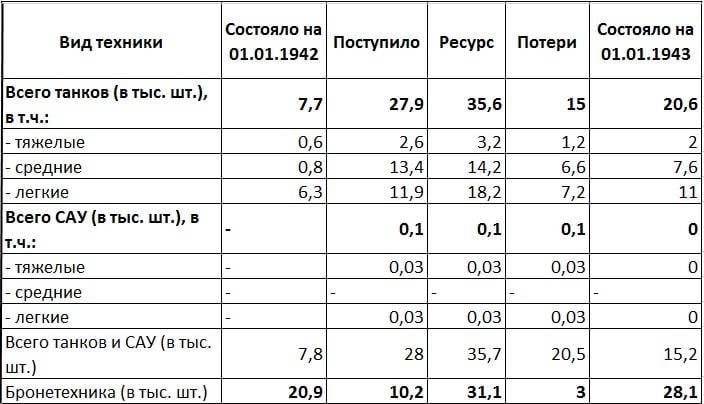 1942 वर्ष में सोवियत और जर्मन टैंक का नुकसान। आँकड़ों से सावधान!