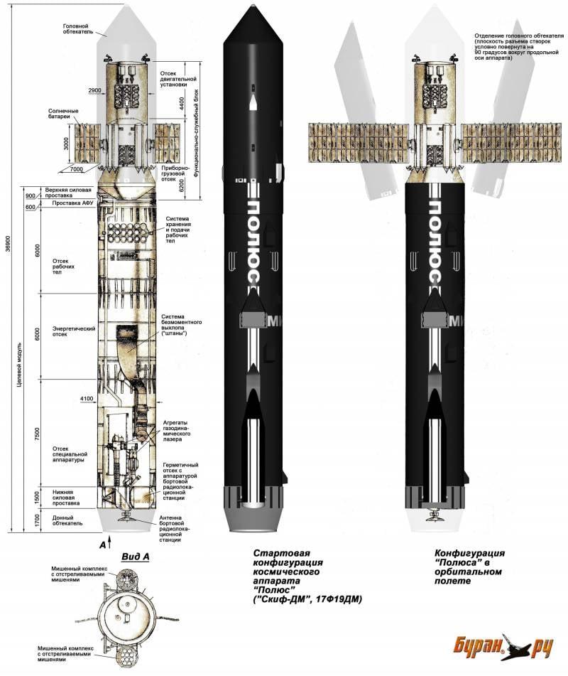 «Звёздные войны» и советский ответ. Боевой орбитальный лазер «Скиф»