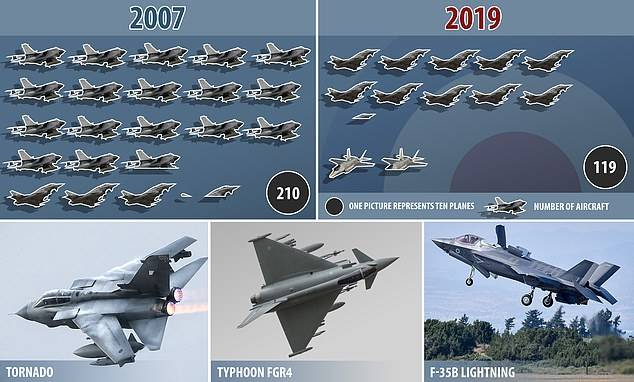 Royal Air Force: путь на дно