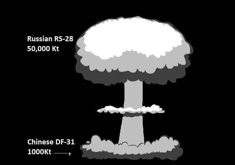 Einer von hundert. Amerikanische Atomwaffen sind im Vergleich zu russischen vernachlässigbar