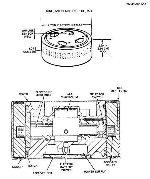 M138 फ्लिपर रिमोट माइनिंग सिस्टम (यूएसए)