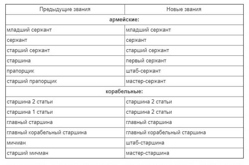 """Na Ucrânia, """"renomeado"""" capatazes e alferes"""
