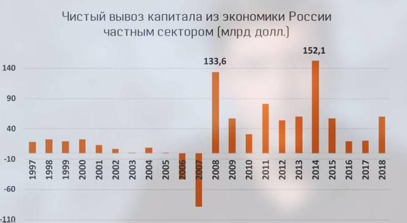जहां पैसा जाता है: रूस से पूंजी के बहिर्वाह के संकेतक