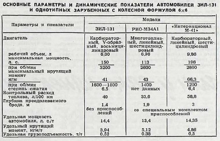 ZIL-131: सोवियत सेना का कार्यक्षेत्र