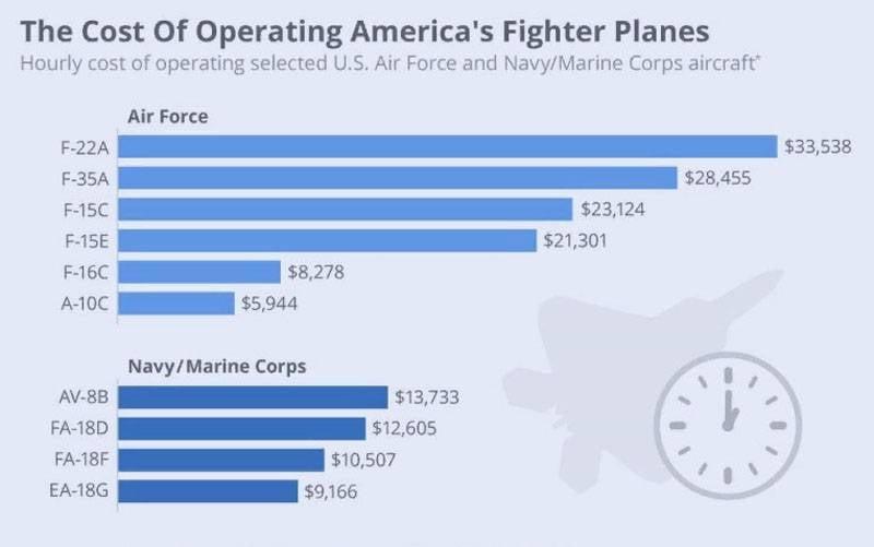 一小时飞行成本最昂贵的美国空军飞机