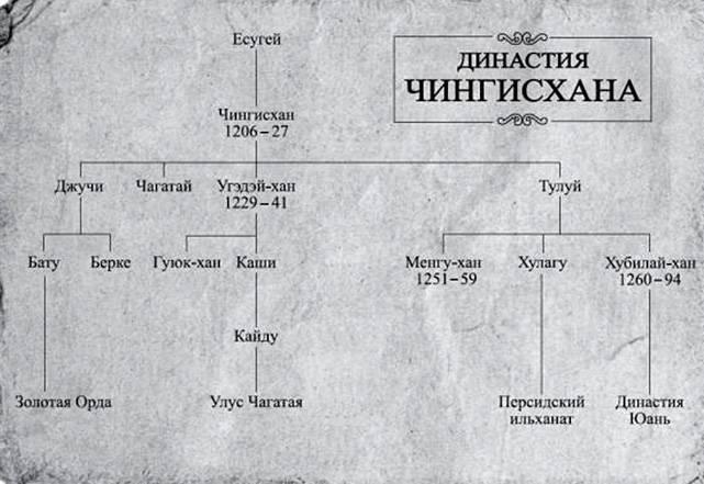 रूस में मंगोल। पहली हड़ताल