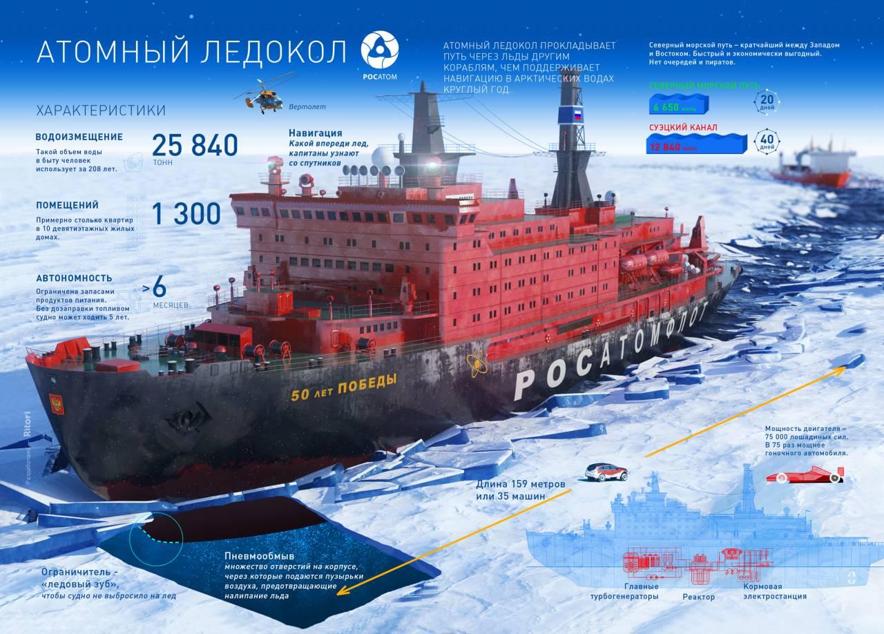 Ледокол «Капитан Букаев» проекта 1105 | www.korabli.eu | 918x1280