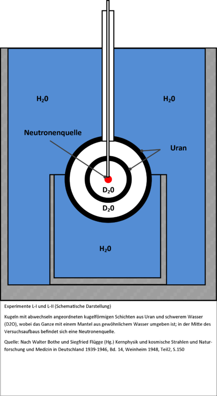 Uranprojekt of the Third Reich: power reactor and a thermonuclear device
