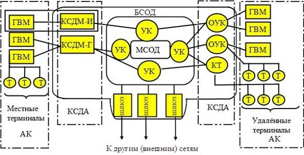 Система сбора внешнетраекторной информации «Сбор-В»