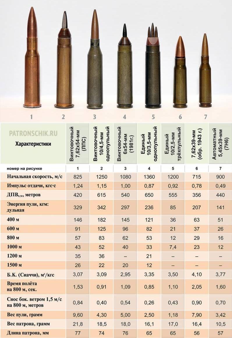 子口径子弹和碳化钨锥形枪管:小型武器的未来?