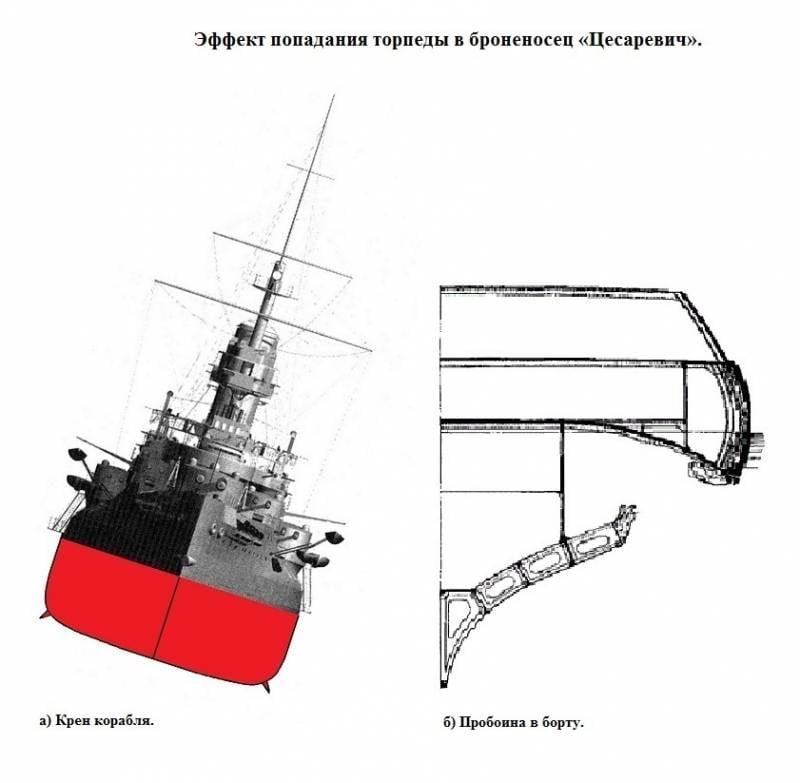 Попаданцу в копилку: «Ретвизан» vs «Цесаревич», или А почему не Крамп?