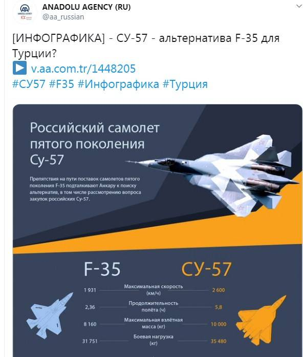 What is the Su-57 fighter superior to the F-35: some comparative parameters