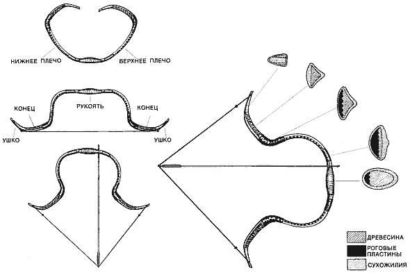 Сложносоставной лук: технологический прорыв древности