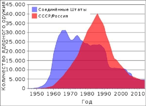 परमाणु परीक्षण का विकास: रूसी संघ के रणनीतिक परमाणु बलों के जमीनी घटक के विकास की संभावनाएं