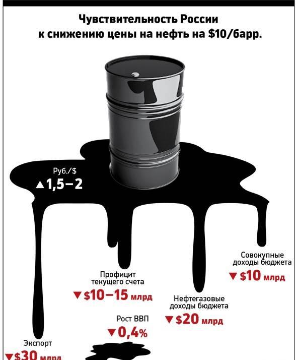 큰 비밀 큰 OPEC
