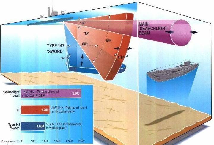 対潜水艦防衛:潜水艦に対する船。 水音響学