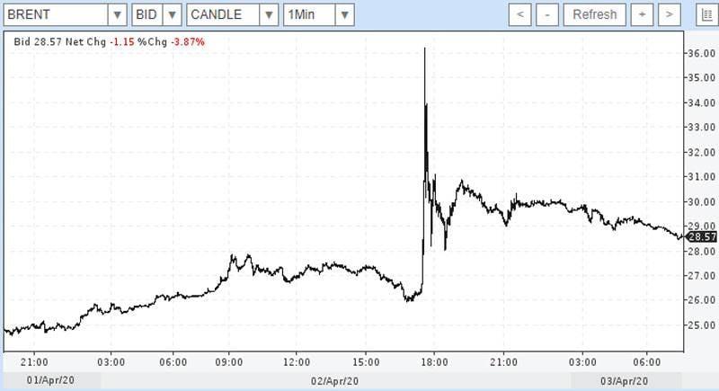 Les prix du pétrole «ajustés» après une forte hausse à la veille