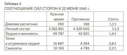 Legends and myths of the Great Patriotic War. Aircraft of the initial period