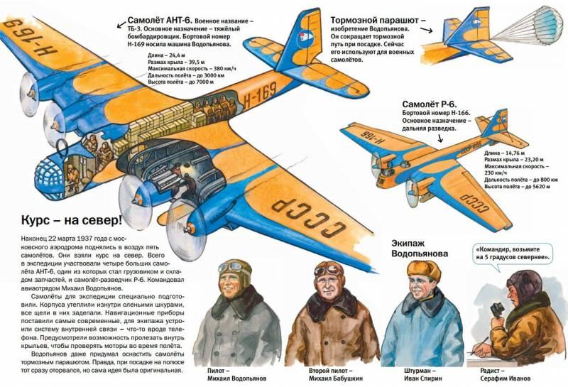 Все дальше и сложнее. Топ-5 советских авиаперелётов межвоенного времени