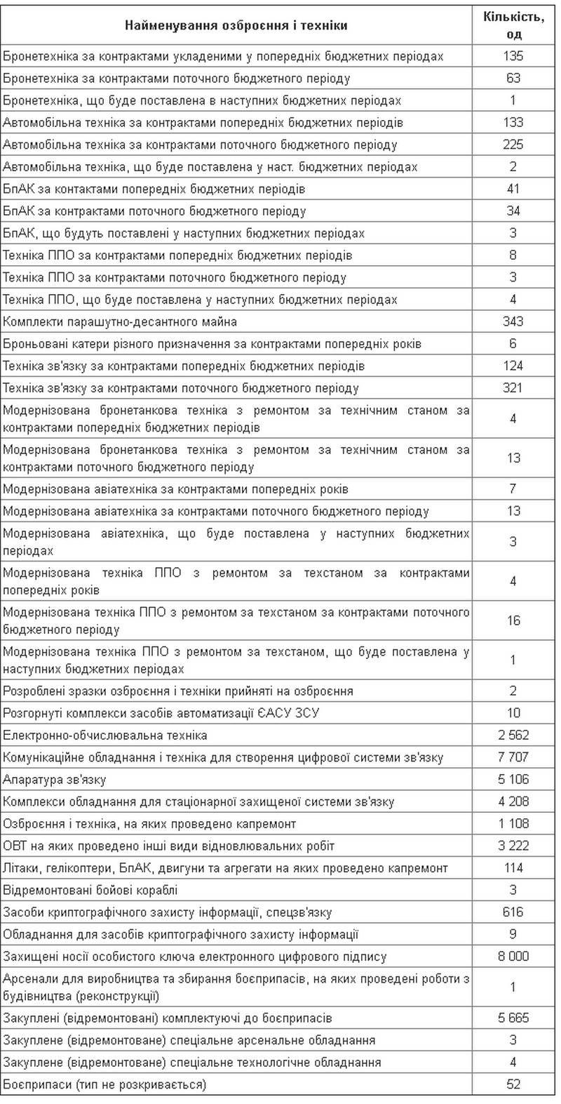 Budget militaire ukrainien: quoi et combien ils veulent acheter en 2020