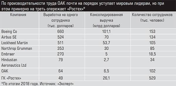 Die trübe Zukunft der russischen Flugzeugindustrie
