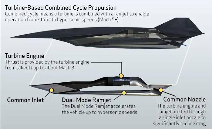 In den USA werden kombinierte Motoren für Hyperschallfahrzeuge entwickelt