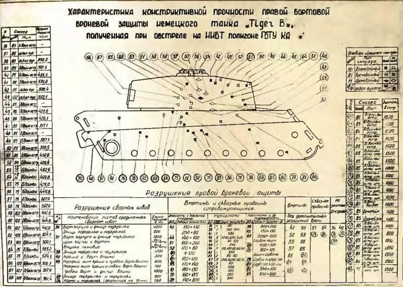 По «Королевскому тигру» — огонь! Снарядостойкость немецкого тяжеловеса