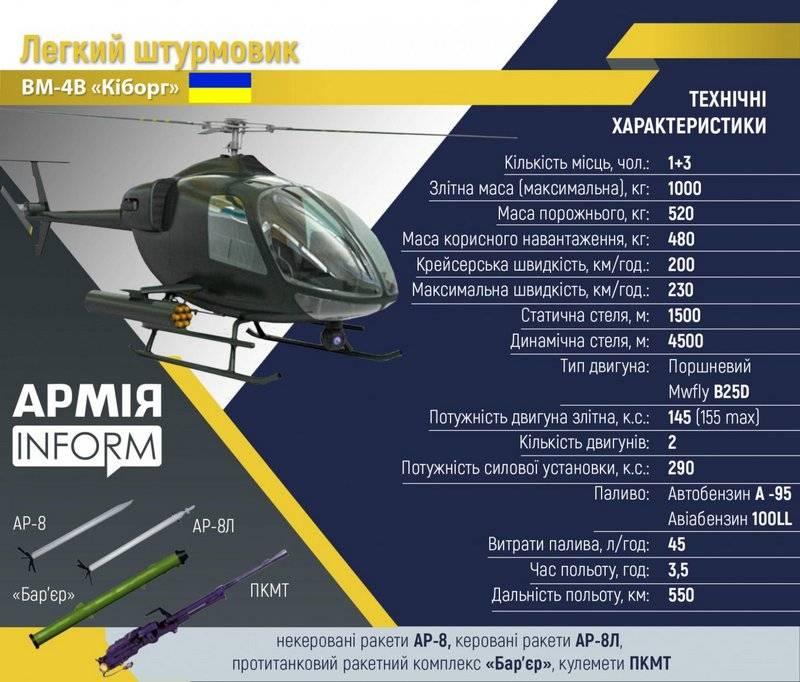 Украина планирует запустить серийное производство отечественных вертолётов