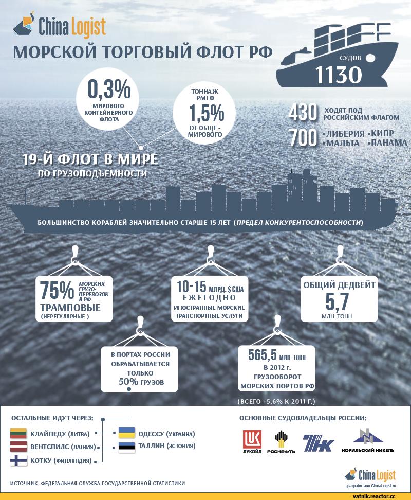 ¿Una Rusia fuerte necesita una flota fuerte?