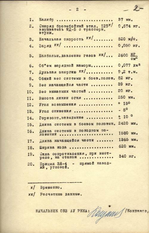 टीटीएक्स पीटीआर कोंडाकोव