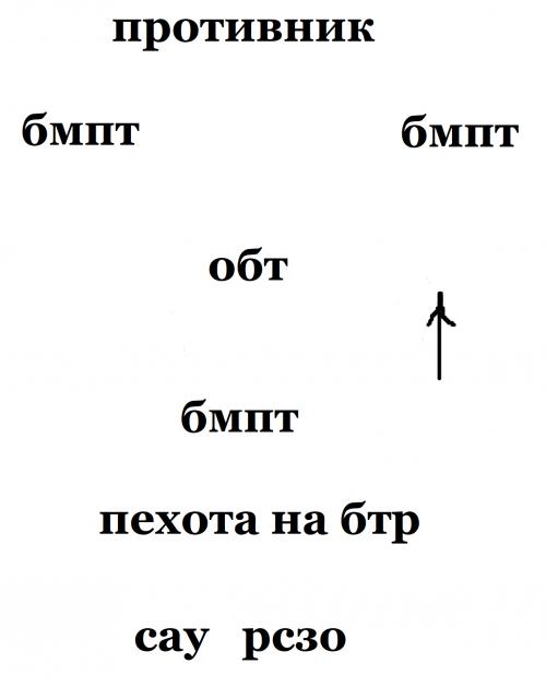 Panzerangriffs- und Deckungsschema
