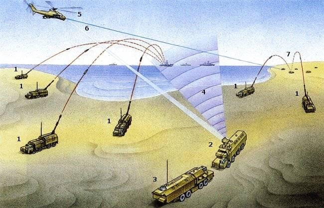 Notícias Naval propõe retorno à artilharia costeira