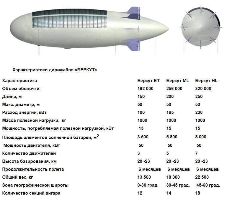 एक विमान वाहक का पता लगाएं: समताप मंडल से एक दृश्य