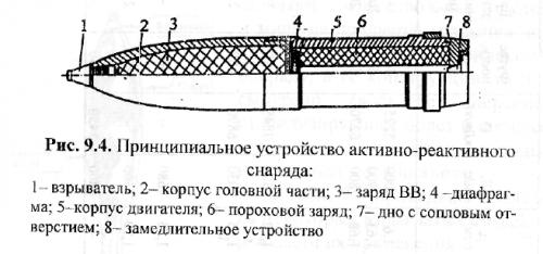 활성 로켓 계획
