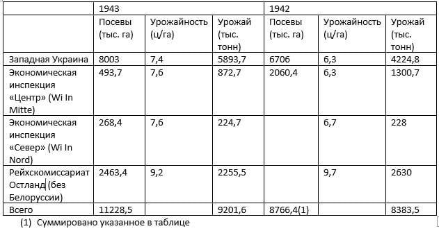 Хлеб под оккупацией: отчётные данные