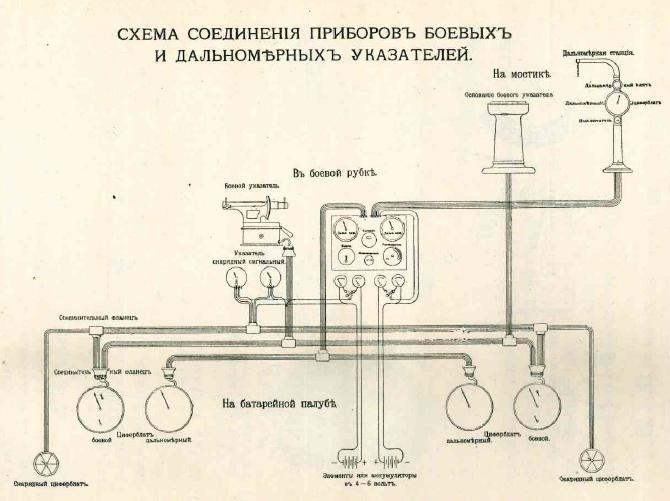 对马。 俄罗斯炮兵的准确性因素
