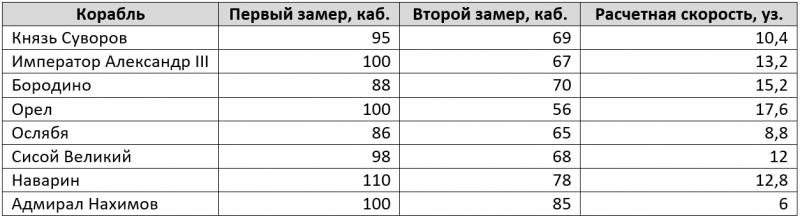Цусима. Факторы точности русской артиллерии