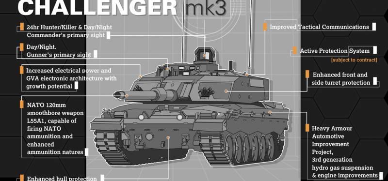 Программа Challenger 3. Контракт на модернизацию и планы на будущее