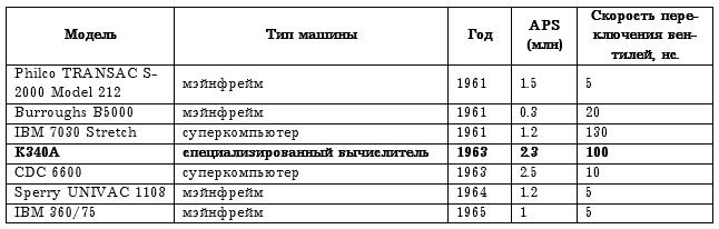 Рождение советской ПРО. Юдицкий строит суперкомпьютер