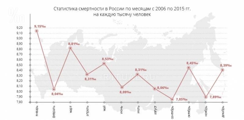 Употребление алкоголя в России после распада СССР