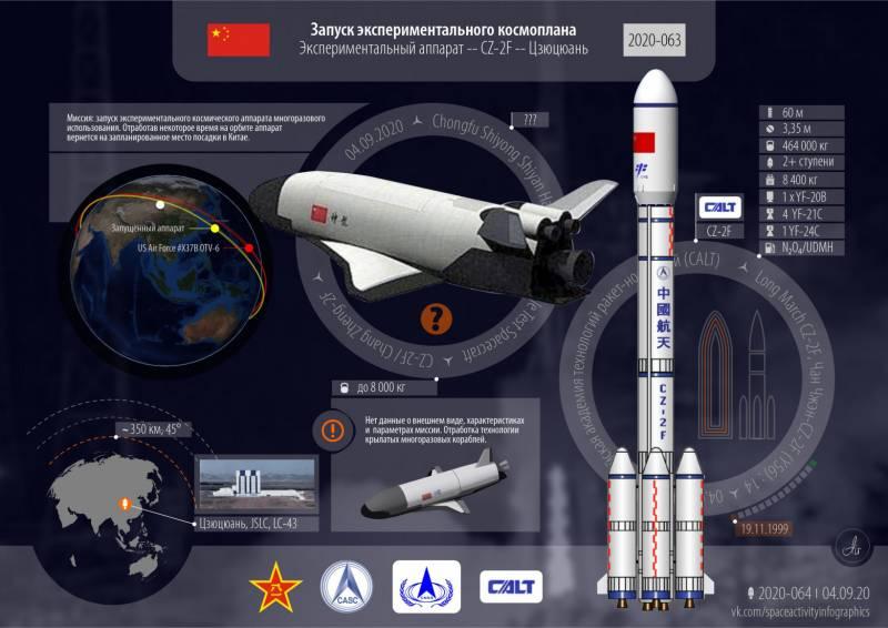 Китай провёл успешные испытания многоразового суборбитального корабля